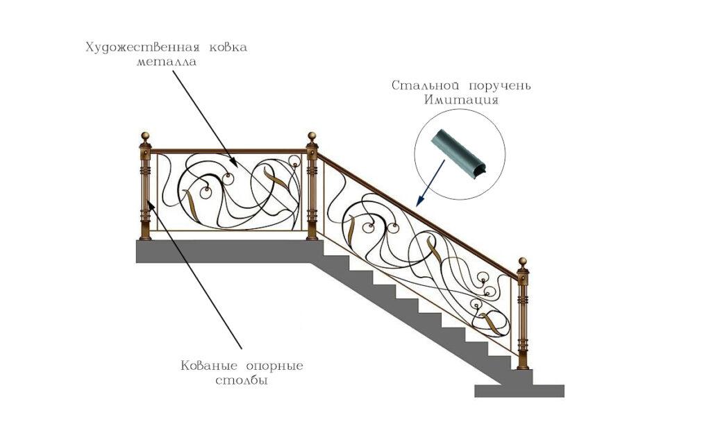 Схема кованых перил с коваными столбами